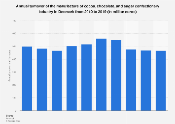 Denmark: turnover of cocoa, chocolate & sugar confectionery manufacture 2008-2015
