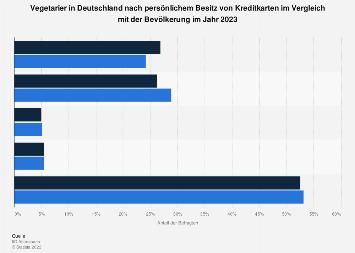Umfrage unter Vegetariern in Deutschland zum Besitz von Kreditkarten 2017