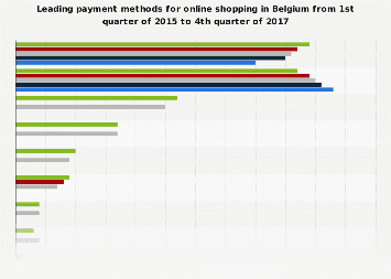 Leading payment methods for online shopping in Belgium 2015-2017