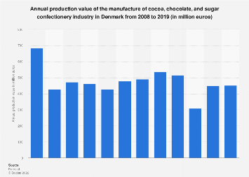 Denmark: production value of cocoa, chocolate & sugar confectionery industry 2008-15