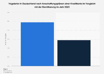 Umfrage unter Vegetariern in Deutschland zum Anschaffen einer Kreditkarte 2017