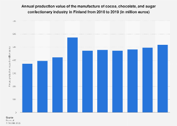 Finland: production value of cocoa, chocolate & sugar confectionery industry 2008-15
