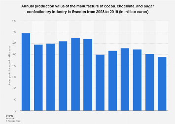 Sweden: production value of cocoa, chocolate & sugar confectionery industry 2008-2014