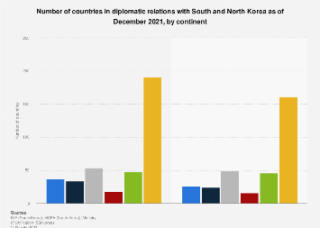 South Korea diplomatic countries number compared to North Korea 2015, by continent