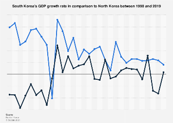South Korea's GDP growth rate compared to North Korea 1990-2016