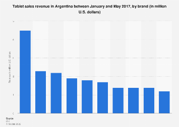 Argentina: tablet sales revenue 2017, by brand
