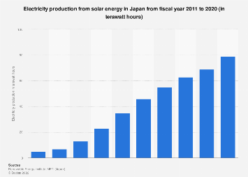 Electricity production from solar energy Japan 2010-2015