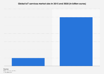 IoT services: global market size 2015/2020