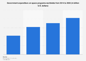 Government space program spending worldwide 2018-2025