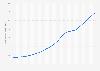 Bevölkerungsdichte in Gabun bis 2018