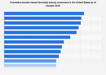 Cosmetics brands favored by consumers in the U.S. in 2016