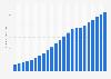 Bevölkerungsdichte in Honduras bis 2017