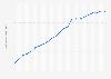 Bevölkerungsdichte in Island bis 2018