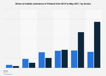 Share of mobile commerce in Finland 2012-2017, by device