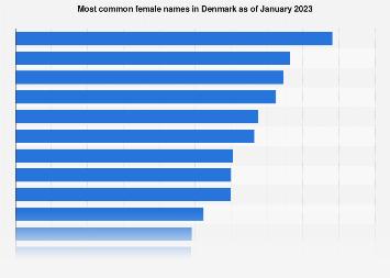 Denmark Most Common Female Names 2020 Statista