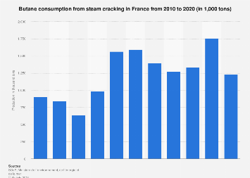 Butane consumption from steam cracking France 2015 | Statista