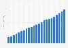 Bevölkerungsdichte in Kirgisistan bis 2018