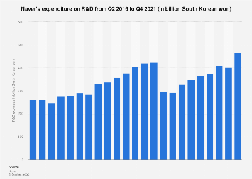 Naver's R&D expenses 2016-2017