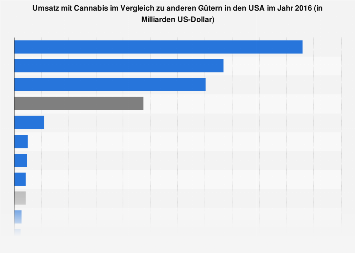 Umsatz mit Cannabis im Vergleich zu anderen Gütern in den USA 2016