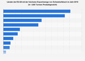 Größte Exporteure von Schweinefleisch in der EU in 2017
