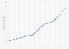 Bevölkerungsdichte in Liberia bis 2018