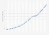 Bevölkerungsdichte in Madagaskar bis 2018
