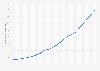 Bevölkerungsdichte in Malawi bis 2017