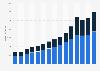 In- und Auslandsumsatz der Bechtle AG bis 2018