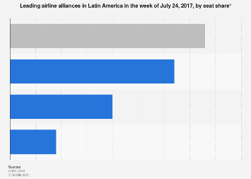 Market share of the leading airline alliances in Latin America 2017