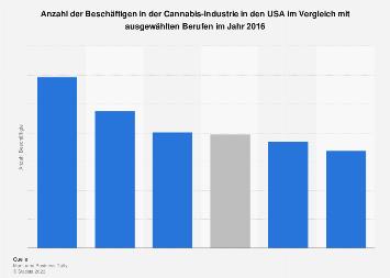 Anzahl der Beschäftigen in der Cannabis-Industrie in den USA 2016