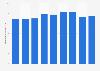 Production volume of petroleum semi-products Japan 2012-2018