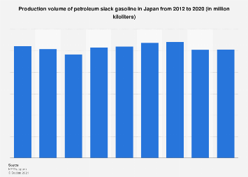 Production volume of petroleum slack gasoline Japan 2012-2017