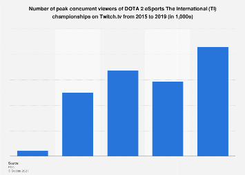 Twitch.tv DOTA 2 The International championship viewers number 2015-2018