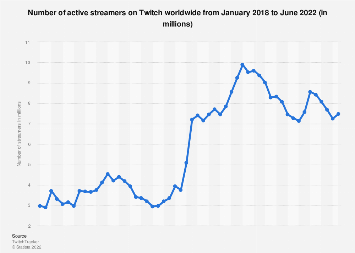 Monthly active streamers on Twitch worldwide 2016-2017