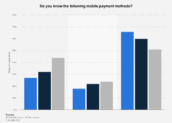 Awareness of mobile payment methods in Switzerland 2014-2016