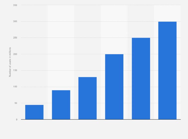 Discord registered user number 2018 | Statista