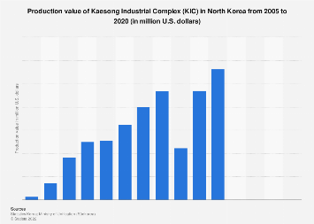 Kaesong Industrial Complex production value in North Korea with South Korea 2011-2017
