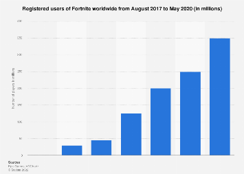 Fortnite player count 2019 | Statista