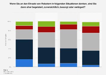 Umfrage zu Emotionen beim Einsatz von Robotern in Österreich 2017