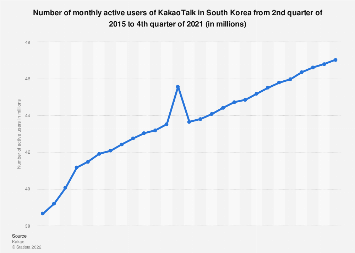 Number of monthly active users of KakaoTalk in South Korea 2016-2018