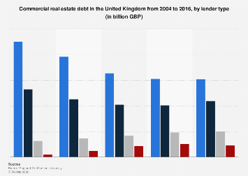 Commercial real estate debt in the United Kingdom (UK) 2004-2016, by lender type