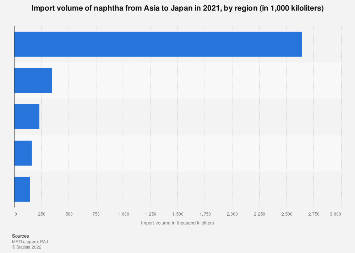 Japan: naphtha import from Asia by country 2018 | Statista