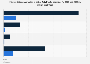 Internet data consumption in Asia Pacific 2015-2020 by selected countries