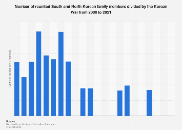 Number of reunited family members divided by the Korean War 2002-2017