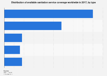 Global sanitation services accessibility share by type 2015
