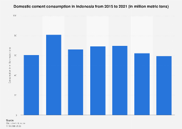 Domestic cement consumption in Indonesia 2011-2017