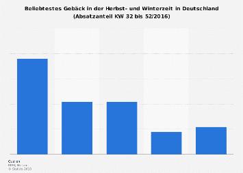 Beliebtestes Gebäck im Herbst und Winter in Deutschland 2016