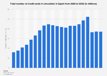 Number of credit cards in circulation in Spain 2000-2017