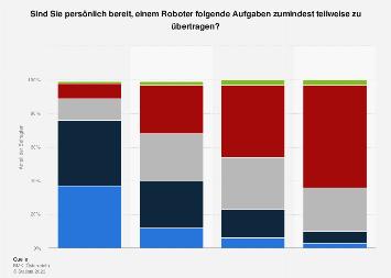 Umfrage zur Nutzungsbereitschaft von Robotern im privaten Bereich in Österreich 2017
