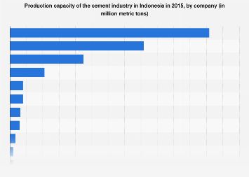 Production capacity of the cement industry in Indonesia 2015, by company